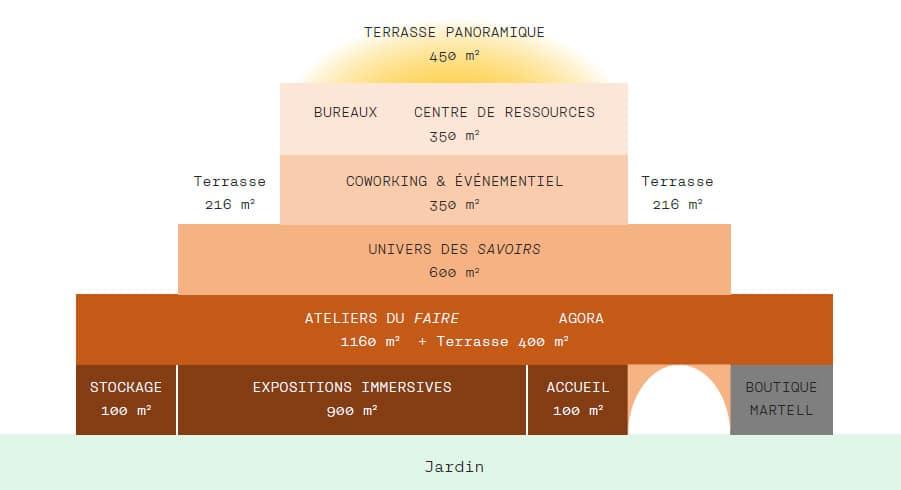 Plan de la Fondation Martell